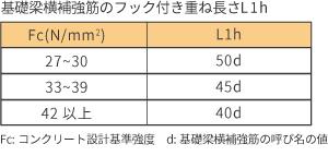 基礎梁横補強筋のフック付き重ね長さL1h